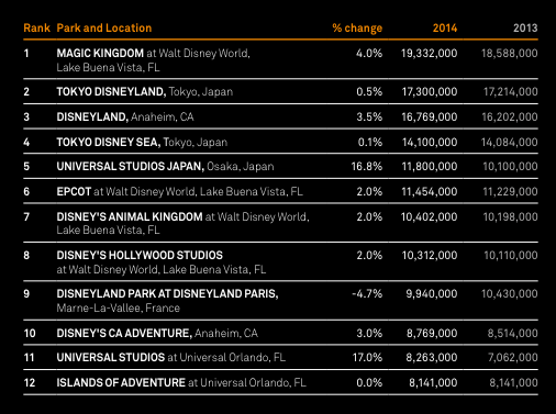 Top 12 Parks Worldwide in 2014